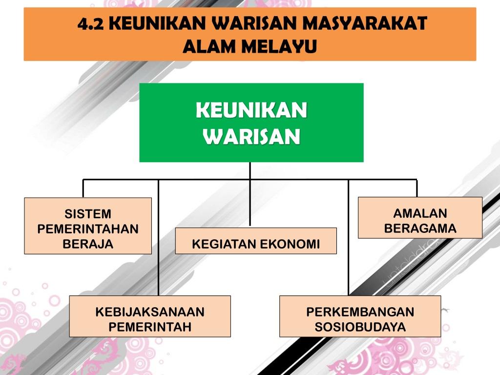 Ppt Agama Kepercayaan Keunikan Warisan Masyarakat Kerajaan Alam Melayu Powerpoint Presentation Id 9081319