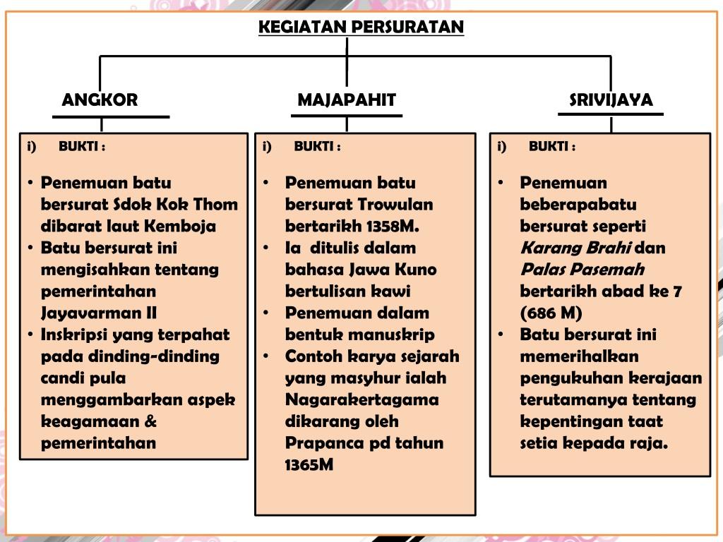 Ppt Sosiobudaya Masyarakat Kerajaan Alam Melayu Powerpoint Presentation Id 9081745