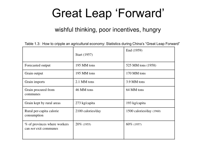 great leap forward wishful thinking poor incentives hungry n.